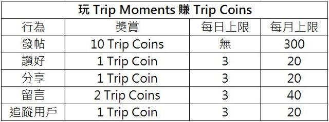Trip Coins 如何當錢用,幫你慳上慳?一文詳看 Trip Coins 獎賞優惠