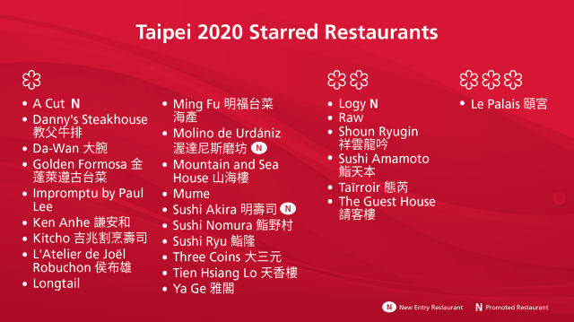 【台北米其林】2020米其林指南摘星餐廳名單公布 台北26店家入榜