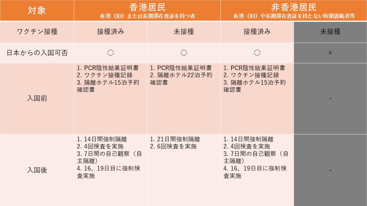 香港の入国制限・措置と隔離ルール