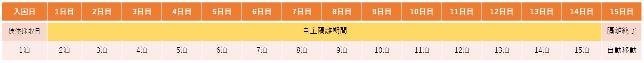 変異株流行指定国・地域以外からの帰国の隔離日数数え方