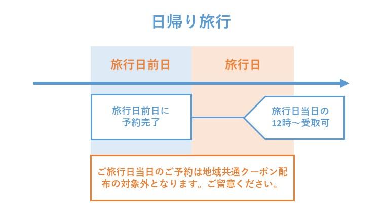 Go To トラベル地域共通クーポンの受取と利用のタイミング